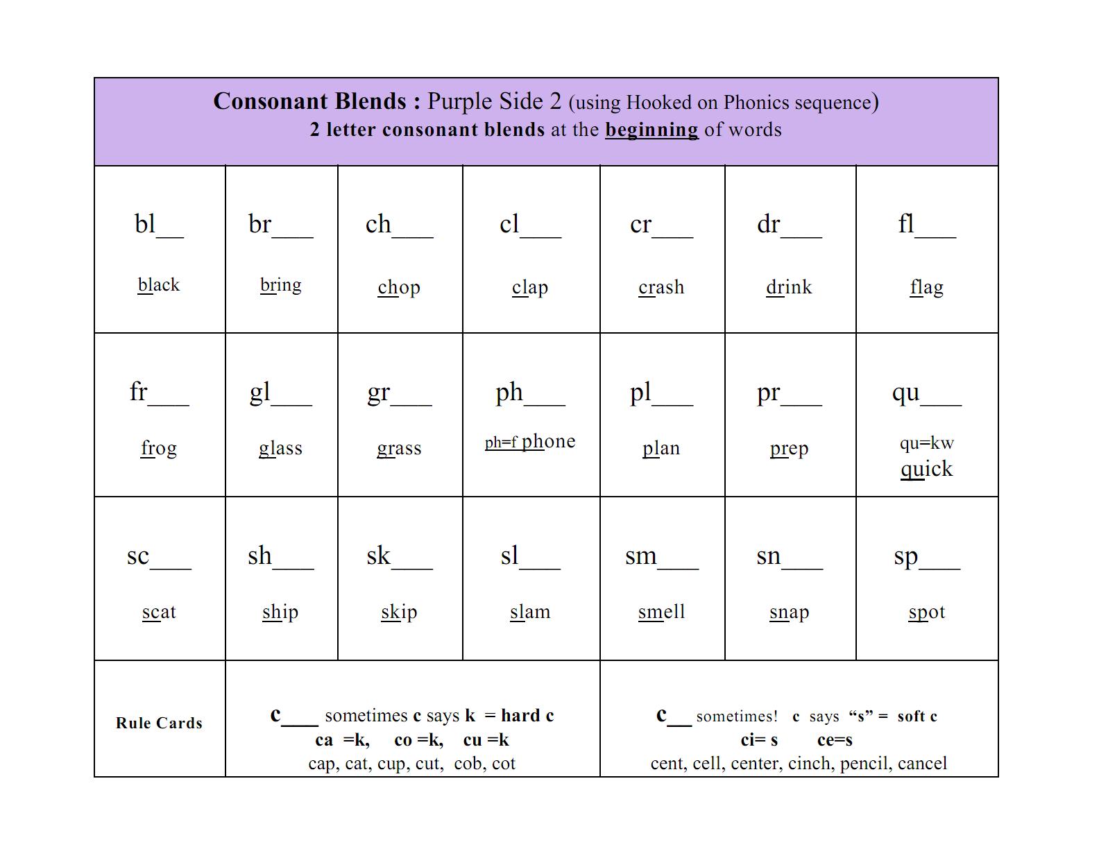 Consonant Blends: beginning and ending blends
