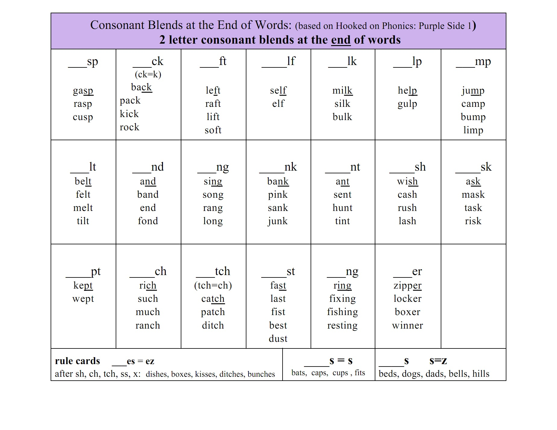 rin table copy: Ending blends word lists