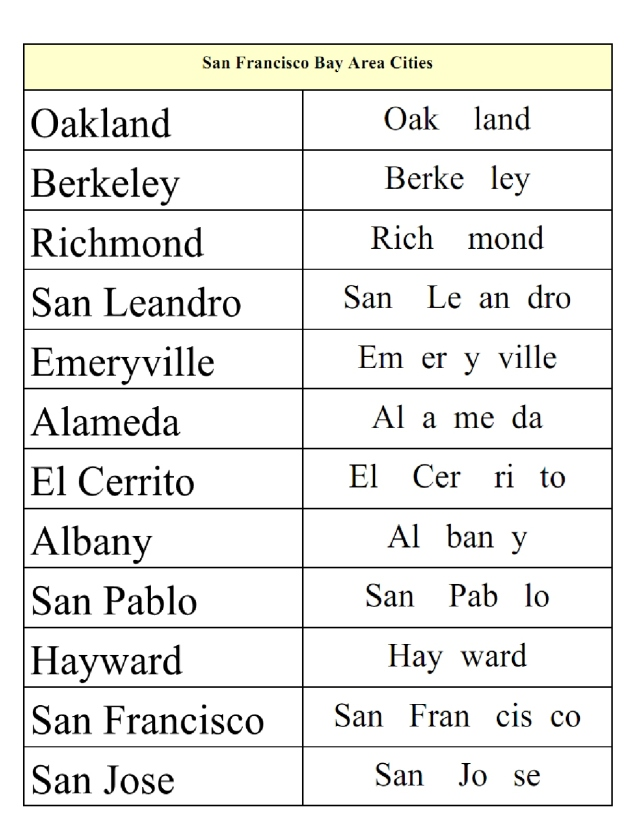 English SF Bay Area city names
