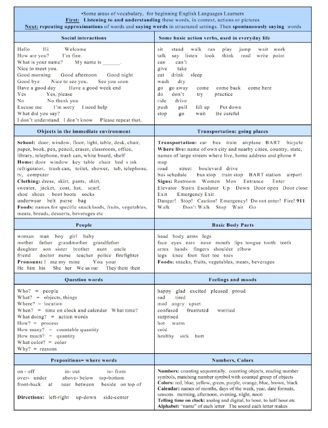 English ELL  beginning vocabulary categories